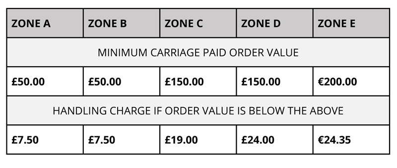 Artstat-Carriage-paid-and-handling-charges